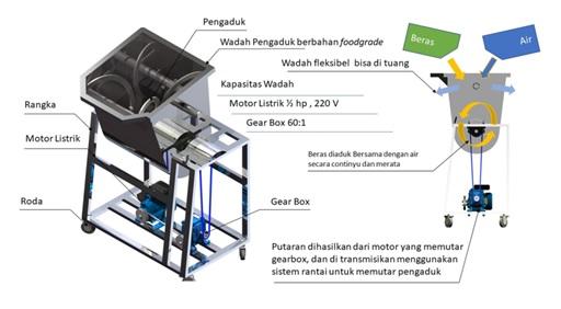 Mesin Pembersih Beras Ketan dengan Sistem Rotary Washer yang dilengkapi Digital Timer