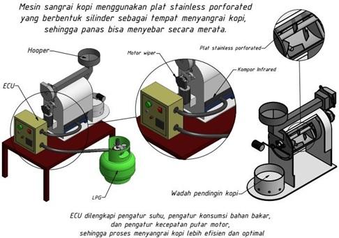 Mesin penyangrai kopi dilengkapi digital temperature control dan pengatur kecepatan sangrai