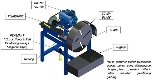 Mesin Pengiris Keripik Gadung Semi Otomatis Hemat Energi Guna Meningkatkan Produktivitas Dan Efektivitas UKM Kripik Gadung