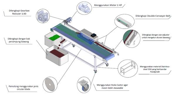 Mesin Pemotong Daun Bawang Merah Sistem Kontinyu Dilengkapi Speed Control dan Size Adjuster