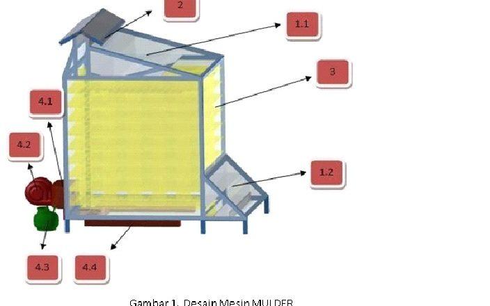 Mesin Pengering Sale Apel dengan Metode Teknologi TCS – Twin Colector System